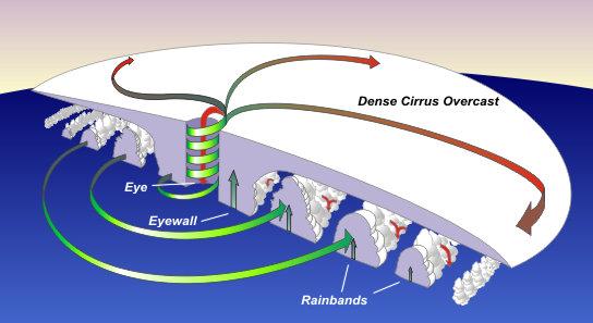 mrbuckleyslrtwiki 5 6 a task four hurricane diagram : hurricane diagram - findchart.co